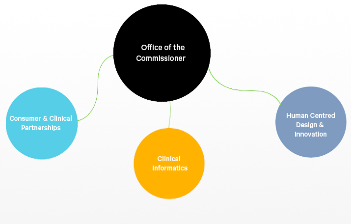 Organisational structure of The CEIH showing the teams: Office of the Commissioner, Consumer and Clinical Partnerships, Clinical Informatics, and Human-Centred Design and Innovation.